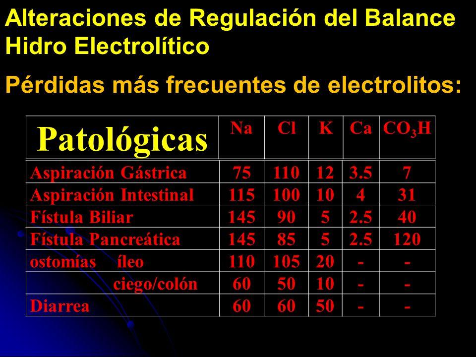 Alteraciones de Regulación del Balance Hidro Electrolítico Pérdidas más frecuentes de electrolitos: Aspiración Gástrica75110123.57 Aspiración Intestin