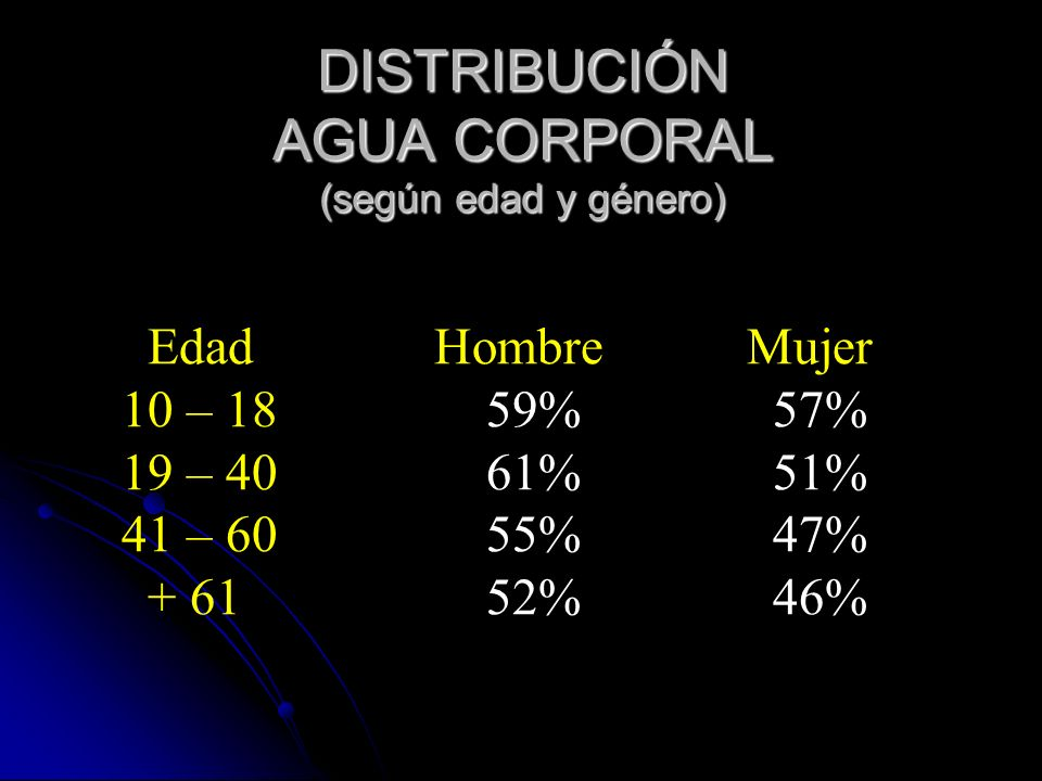 DISTRIBUCIÓN AGUA CORPORAL (según edad y género) EdadHombreMujer 10 – 18 59% 57% 19 – 40 61% 51% 41 – 60 55% 47% + 61 52% 46%