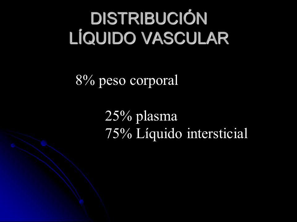 DISTRIBUCIÓN LÍQUIDO VASCULAR 8% peso corporal 25% plasma 75% Líquido intersticial