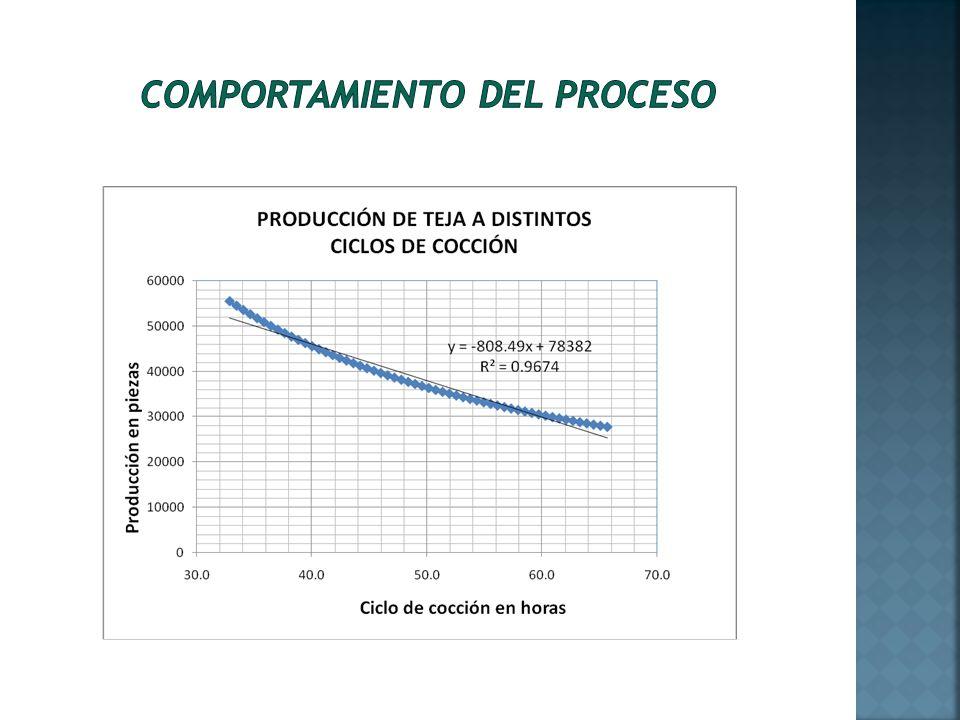 Agua evaporada en 100 g de sólido % de agua evaporada % Contracción 5 10 14 18 21 23100 1 35 79