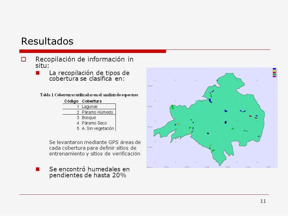 Resultados Recopilación de información in situ: La recopilación de tipos de cobertura se clasifica en: Se encontró humedales en pendientes de hasta 20