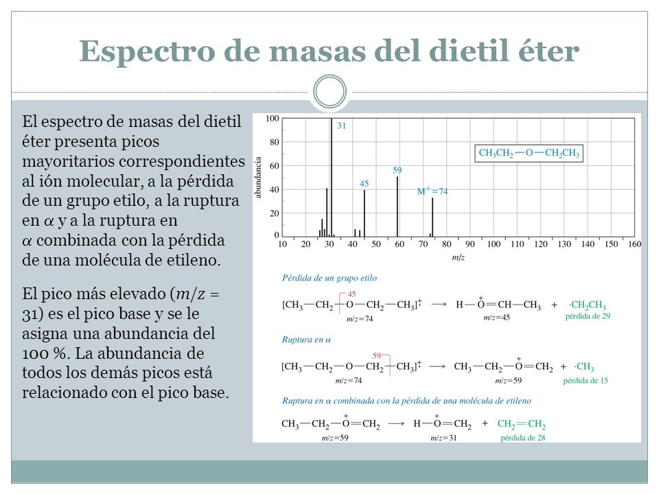 Espectro de masas del dietil éter El espectro de masas del dietil éter presenta picos mayoritarios correspondientes al ión molecular, a la pérdida de un grupo etilo, a la ruptura en y a la ruptura en combinada con la pérdida de una molécula de etileno.