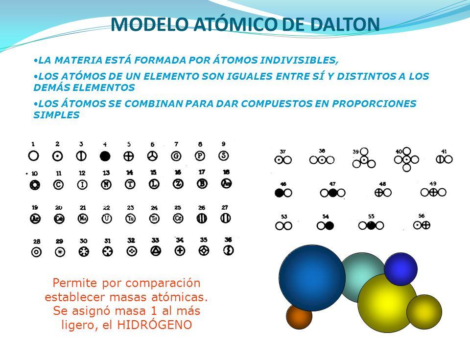 MODELO ATÓMICO DE DALTON LA MATERIA ESTÁ FORMADA POR ÁTOMOS INDIVISIBLES, LOS ATÓMOS DE UN ELEMENTO SON IGUALES ENTRE SÍ Y DISTINTOS A LOS DEMÁS ELEME