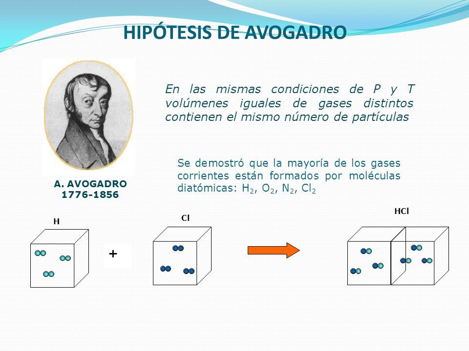 HIPÓTESIS DE AVOGADRO A. AVOGADRO 1776-1856 En las mismas condiciones de P y T volúmenes iguales de gases distintos contienen el mismo número de partí
