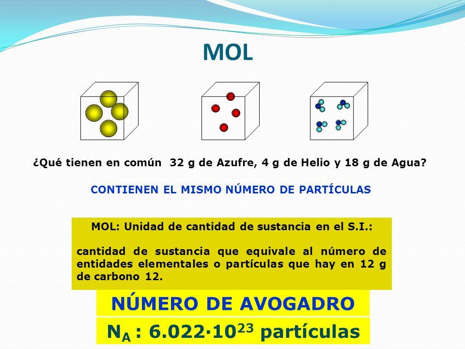 MOL ¿Qué tienen en común 32 g de Azufre, 4 g de Helio y 18 g de Agua? CONTIENEN EL MISMO NÚMERO DE PARTÍCULAS MOL: Unidad de cantidad de sustancia en