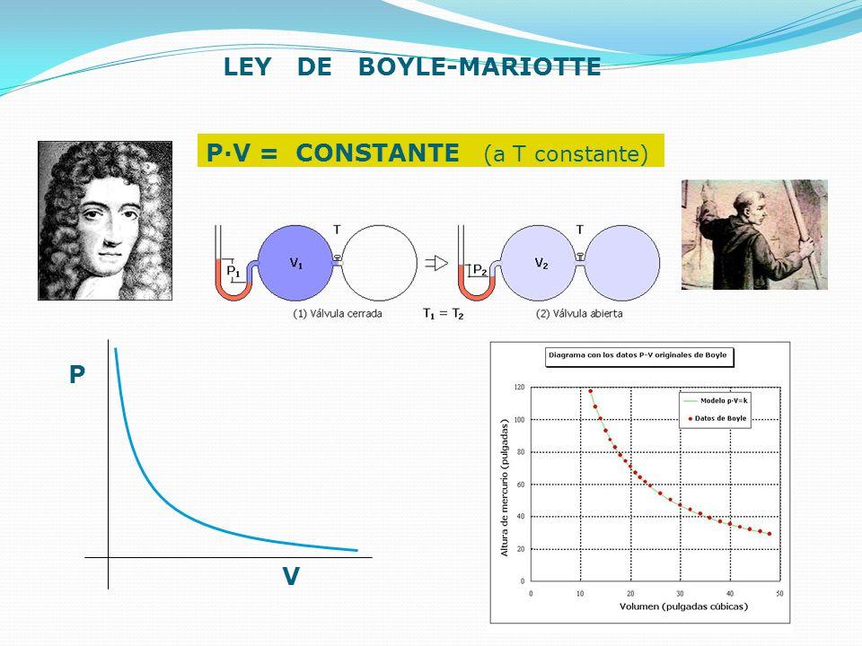 LEY DE BOYLE-MARIOTTE P·V = CONSTANTE (a T constante) P V
