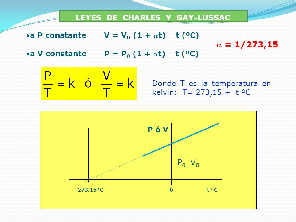 LEYES DE CHARLES Y GAY-LUSSAC a P constante V = V0 V0 (1 + t) t (ºC) = 1/273,15 a V constante P = P0 P0 (1 + t) t (ºC) - 273.15ºC 0t ºC P ó V Donde T