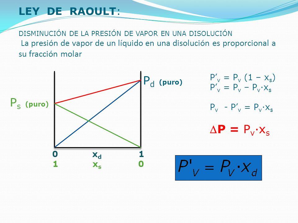 LEY DE RAOULT: DISMINUCIÓN DE LA PRESIÓN DE VAPOR EN UNA DISOLUCIÓN La presión de vapor de un líquido en una disolución es proporcional a su fracción