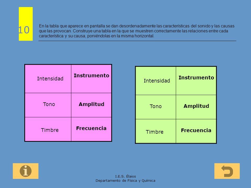 I.E.S. Élaios Departamento de Física y Química En la tabla que aparece en pantalla se dan desordenadamente las características del sonido y las causas