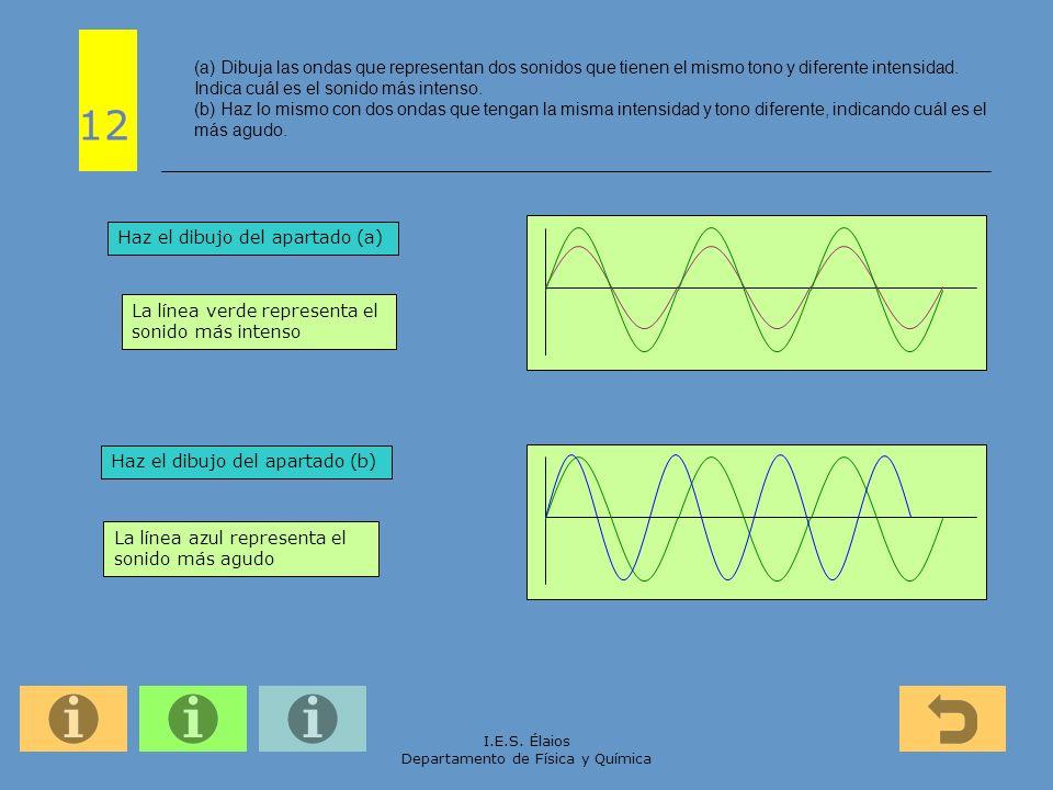 I.E.S. Élaios Departamento de Física y Química (a) Dibuja las ondas que representan dos sonidos que tienen el mismo tono y diferente intensidad. Indic