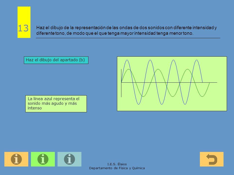 I.E.S. Élaios Departamento de Física y Química Haz el dibujo de la representación de las ondas de dos sonidos con diferente intensidad y diferente ton