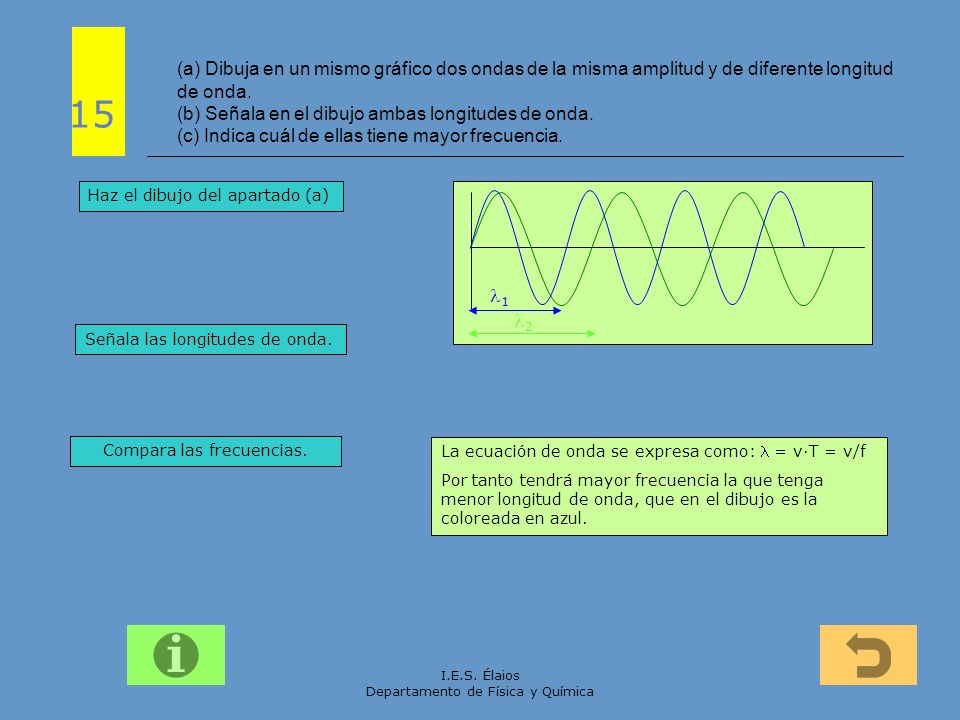 I.E.S. Élaios Departamento de Física y Química (a) Dibuja en un mismo gráfico dos ondas de la misma amplitud y de diferente longitud de onda. (b) Seña