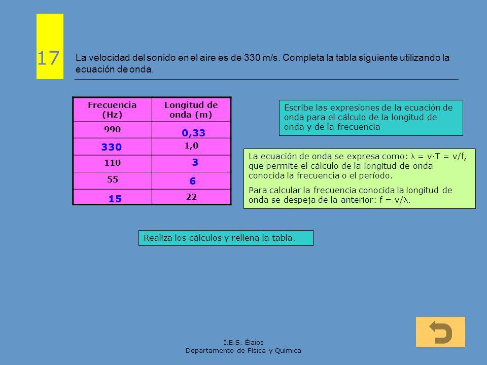 I.E.S. Élaios Departamento de Física y Química La velocidad del sonido en el aire es de 330 m/s. Completa la tabla siguiente utilizando la ecuación de