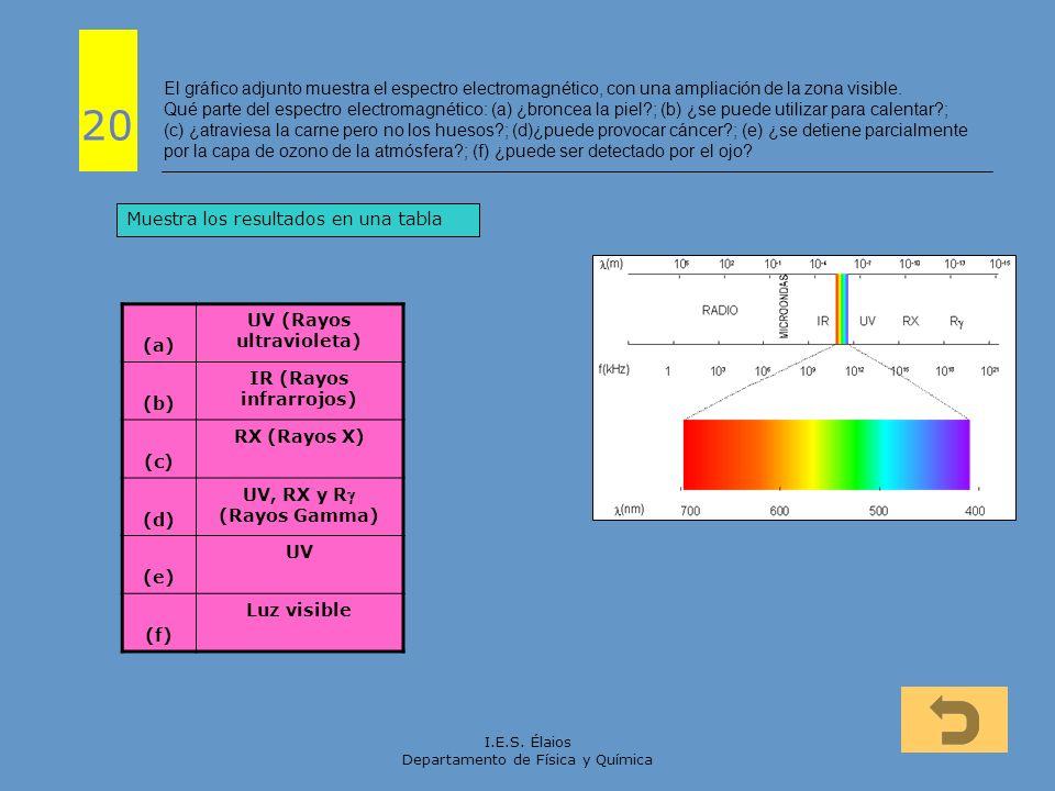 I.E.S. Élaios Departamento de Física y Química El gráfico adjunto muestra el espectro electromagnético, con una ampliación de la zona visible. Qué par