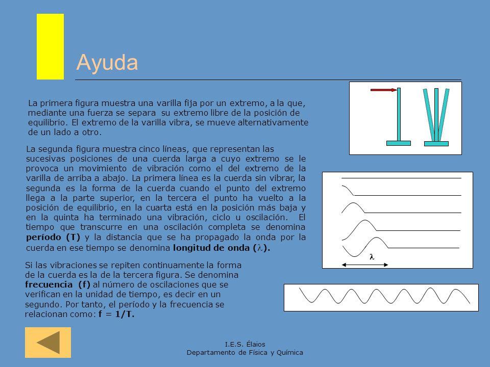 I.E.S. Élaios Departamento de Física y Química Ayuda La primera figura muestra una varilla fija por un extremo, a la que, mediante una fuerza se separ