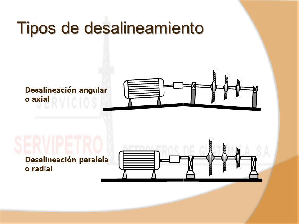 Desalineación angular o axial Desalineación paralela o radial Tipos de desalineamiento