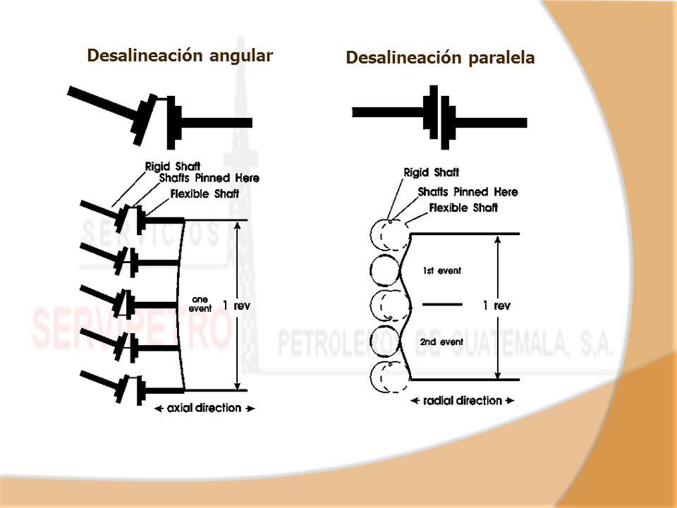 Desalineación angular Desalineación paralela