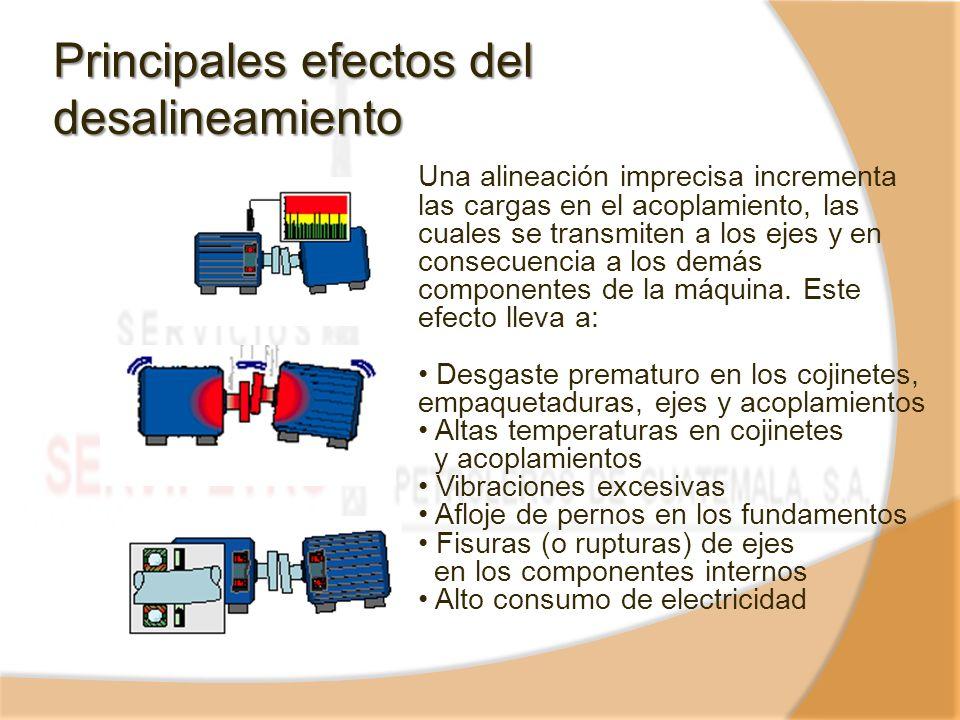 Principales efectos del desalineamiento Una alineación imprecisa incrementa las cargas en el acoplamiento, las cuales se transmiten a los ejes y en co