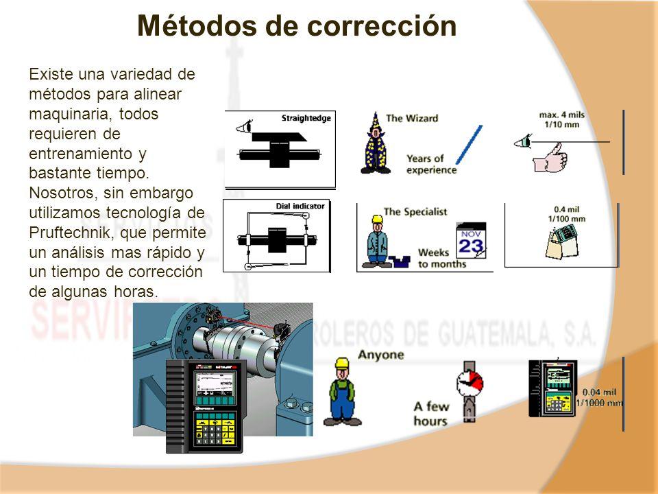 Métodos de corrección Existe una variedad de métodos para alinear maquinaria, todos requieren de entrenamiento y bastante tiempo. Nosotros, sin embarg