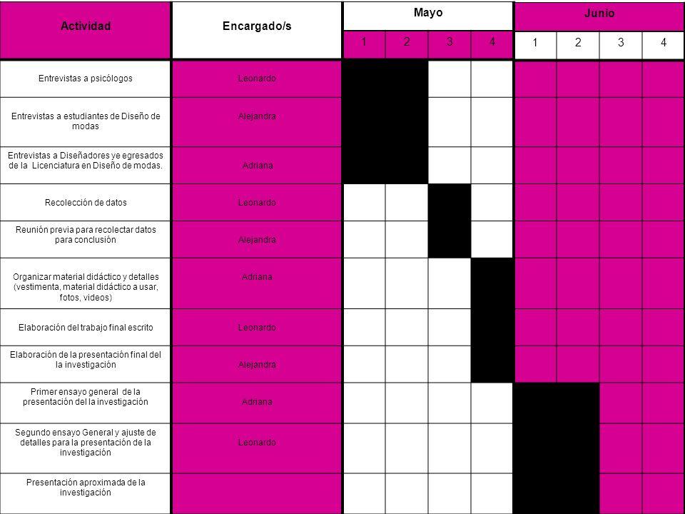 ActividadEncargado/s Mayo 1234 Entrevistas a psicólogosLeonardo Entrevistas a estudiantes de Diseño de modas Alejandra Entrevistas a Diseñadores ye eg