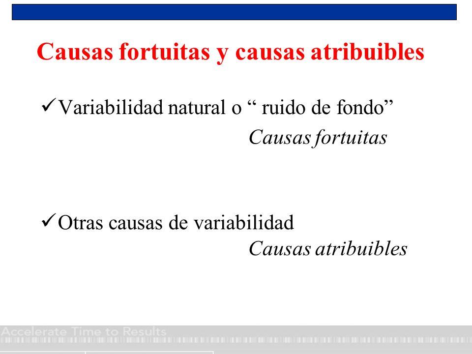 Causas fortuitas y causas atribuibles Variabilidad natural o ruido de fondo Causas fortuitas Otras causas de variabilidad Causas atribuibles