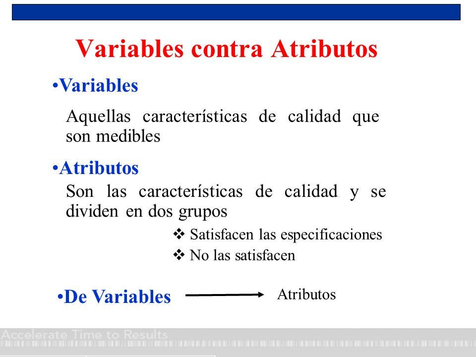Aquellas características de calidad que son medibles Son las características de calidad y se dividen en dos grupos Variables contra Atributos Variable