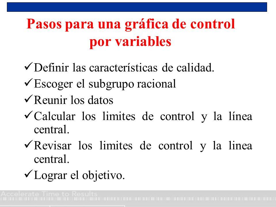 Pasos para una gráfica de control por variables Definir las características de calidad. Escoger el subgrupo racional Reunir los datos Calcular los lim