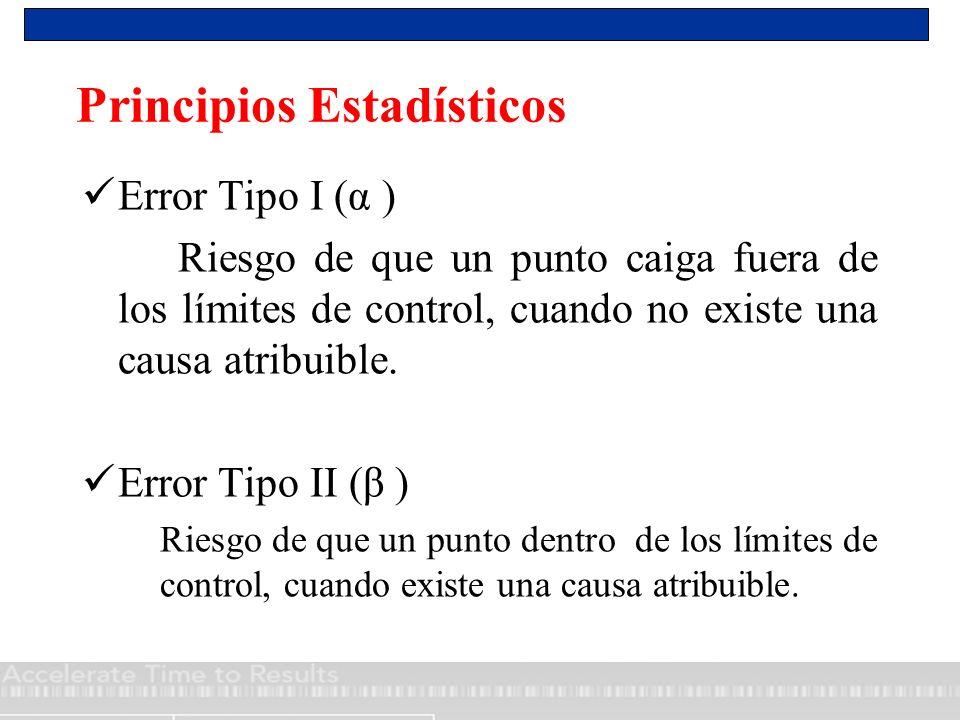 Principios Estadísticos Error Tipo I (α ) Riesgo de que un punto caiga fuera de los límites de control, cuando no existe una causa atribuible. Error T