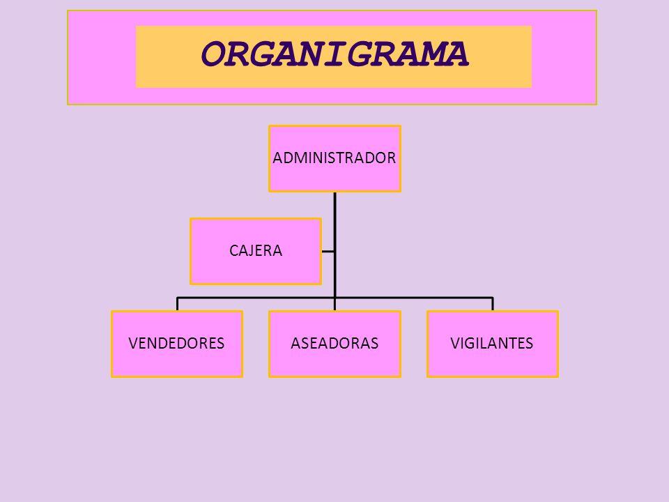 ORGANIGRAMA ADMINISTRADOR VENDEDORESASEADORASVIGILANTES CAJERA