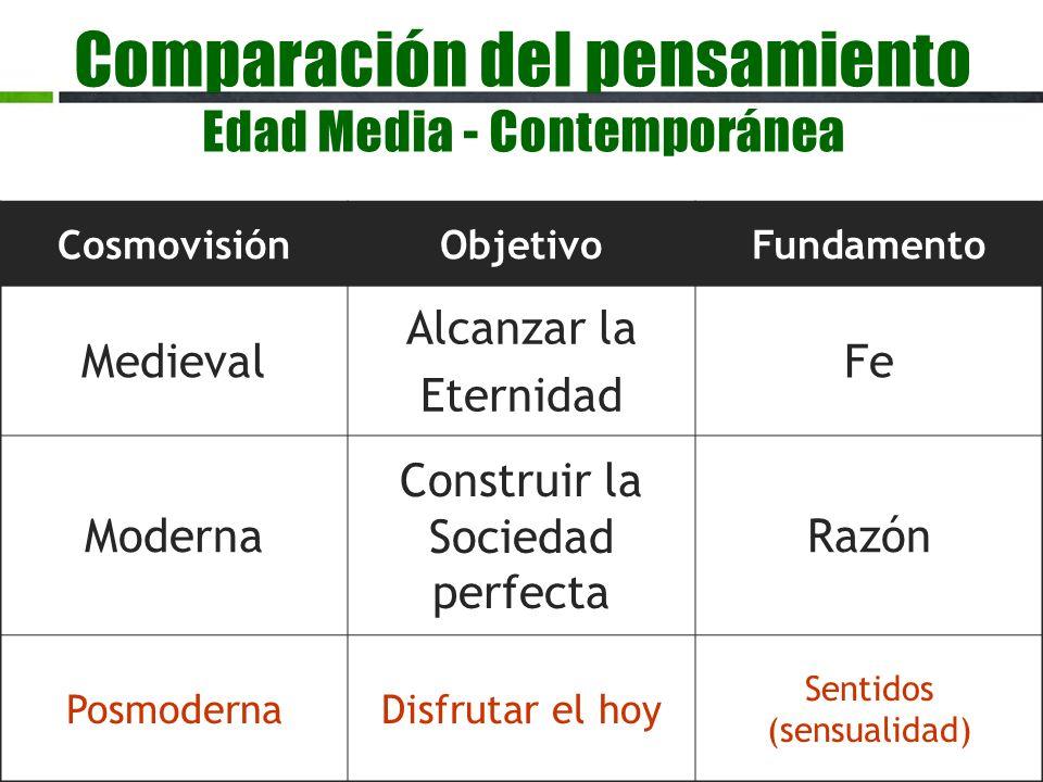 Comparación del pensamiento Edad Media - Contemporánea CosmovisiónObjetivoFundamento Medieval Alcanzar la Eternidad Fe Moderna Construir la Sociedad p