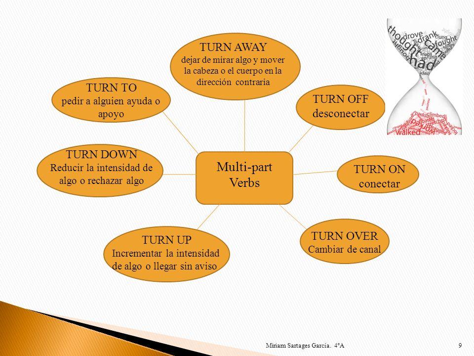 9 Multi-part Verbs TURN AWAY dejar de mirar algo y mover la cabeza o el cuerpo en la dirección contraria TURN OFF desconectar TURN ON conectar TURN OV