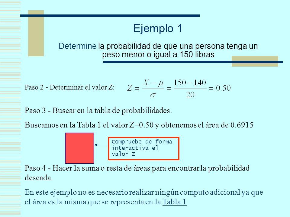 Ejemplo 1 Determine la probabilidad de que una persona tenga un peso menor o igual a 150 libras Paso 2 - Determinar el valor Z: Paso 3 - Buscar en la tabla de probabilidades.