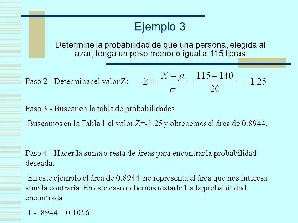 Ejemplo 3 Determine la probabilidad de que una persona, elegida al azar, tenga un peso menor o igual a 115 libras Paso 2 - Determinar el valor Z: Paso 3 - Buscar en la tabla de probabilidades.