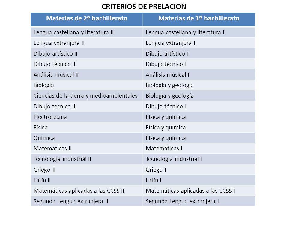 Materias de 2º bachilleratoMaterias de 1º bachillerato Lengua castellana y literatura IILengua castellana y literatura I Lengua extranjera IILengua ex