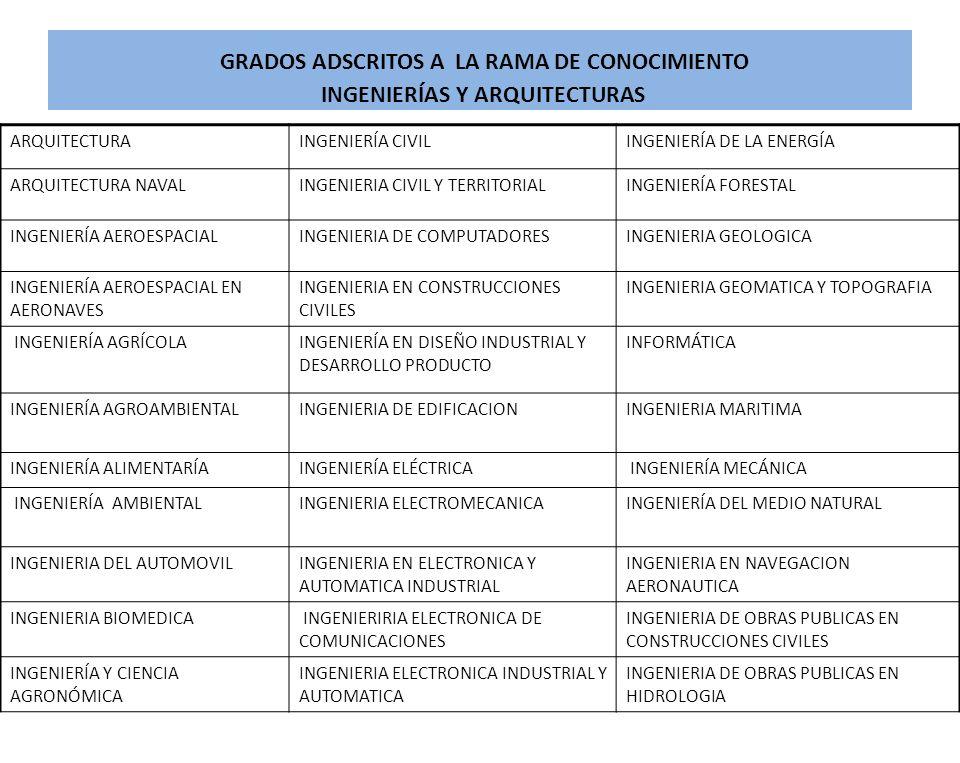 GRADOS ADSCRITOS A LA RAMA DE CONOCIMIENTO INGENIERÍAS Y ARQUITECTURAS ARQUITECTURAINGENIERÍA CIVILINGENIERÍA DE LA ENERGÍA ARQUITECTURA NAVALINGENIER