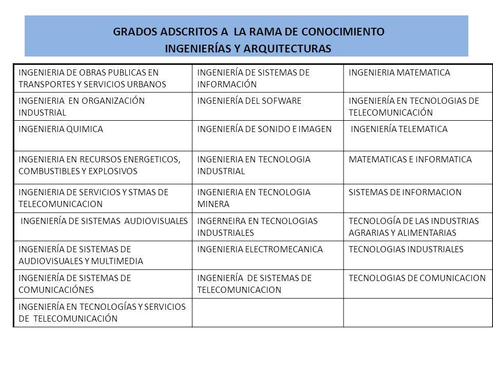 GRADOS ADSCRITOS A LA RAMA DE CONOCIMIENTO INGENIERÍAS Y ARQUITECTURAS INGENIERIA DE OBRAS PUBLICAS EN TRANSPORTES Y SERVICIOS URBANOS INGENIERÍA DE S