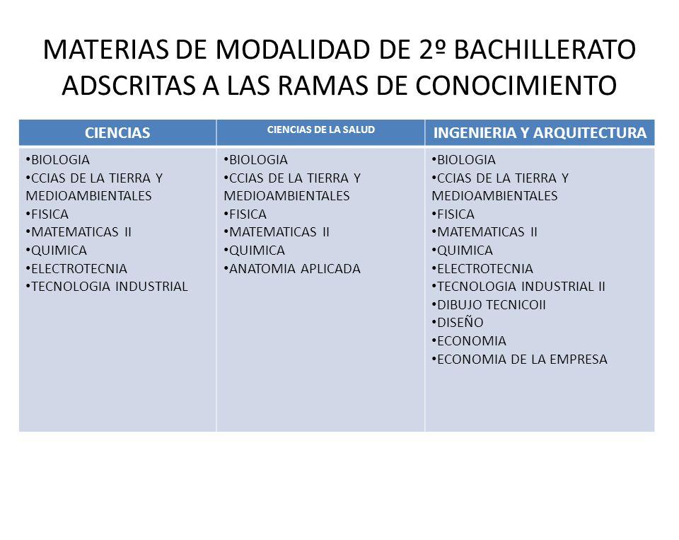 MATERIAS DE MODALIDAD DE 2º BACHILLERATO ADSCRITAS A LAS RAMAS DE CONOCIMIENTO CIENCIAS CIENCIAS DE LA SALUD INGENIERIA Y ARQUITECTURA BIOLOGIA CCIAS