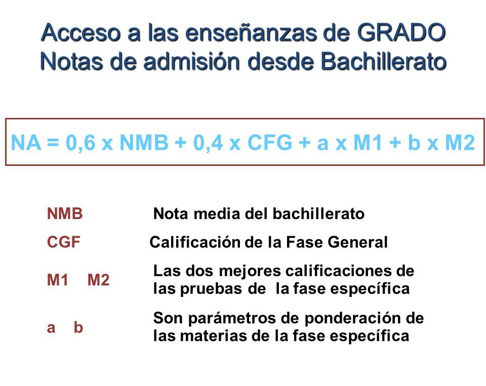 Acceso a las enseñanzas de GRADO Notas de admisión desde Bachillerato NA = 0,6 x NMB + 0,4 x CFG + a x M1 + b x M2 NMBNota media del bachillerato CGF