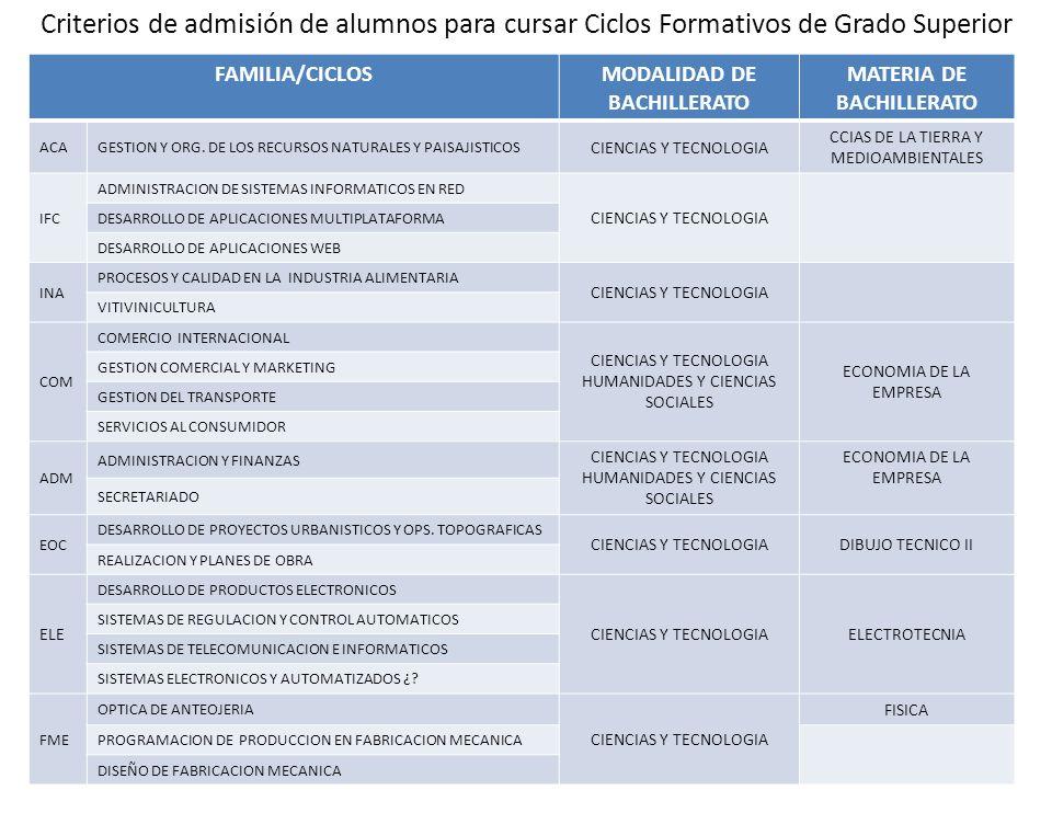 Criterios de admisión de alumnos para cursar Ciclos Formativos de Grado Superior FAMILIA/CICLOSMODALIDAD DE BACHILLERATO MATERIA DE BACHILLERATO ACAGE