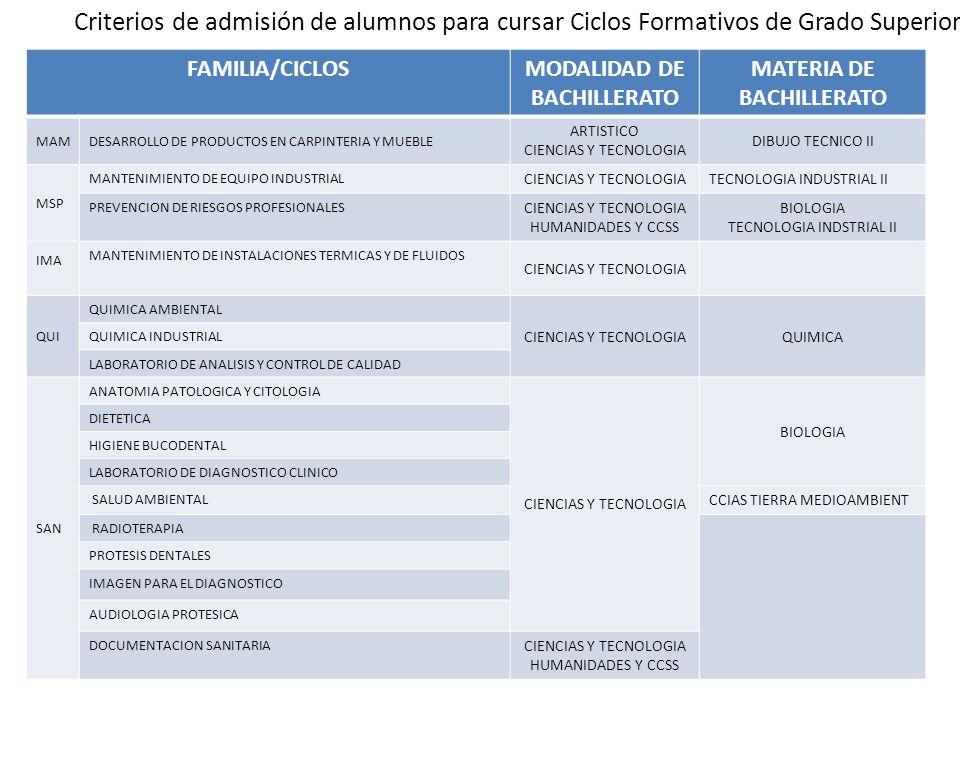 Criterios de admisión de alumnos para cursar Ciclos Formativos de Grado Superior FAMILIA/CICLOSMODALIDAD DE BACHILLERATO MATERIA DE BACHILLERATO MAMDE