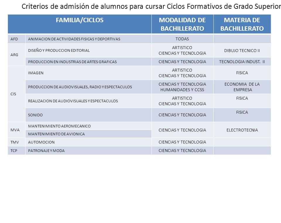 Criterios de admisión de alumnos para cursar Ciclos Formativos de Grado Superior FAMILIA/CICLOSMODALIDAD DE BACHILLERATO MATERIA DE BACHILLERATO AFDAN