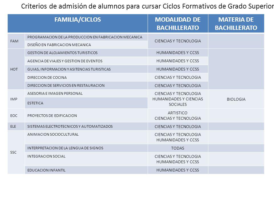 Criterios de admisión de alumnos para cursar Ciclos Formativos de Grado Superior FAMILIA/CICLOSMODALIDAD DE BACHILLERATO MATERIA DE BACHILLERATO FAM P
