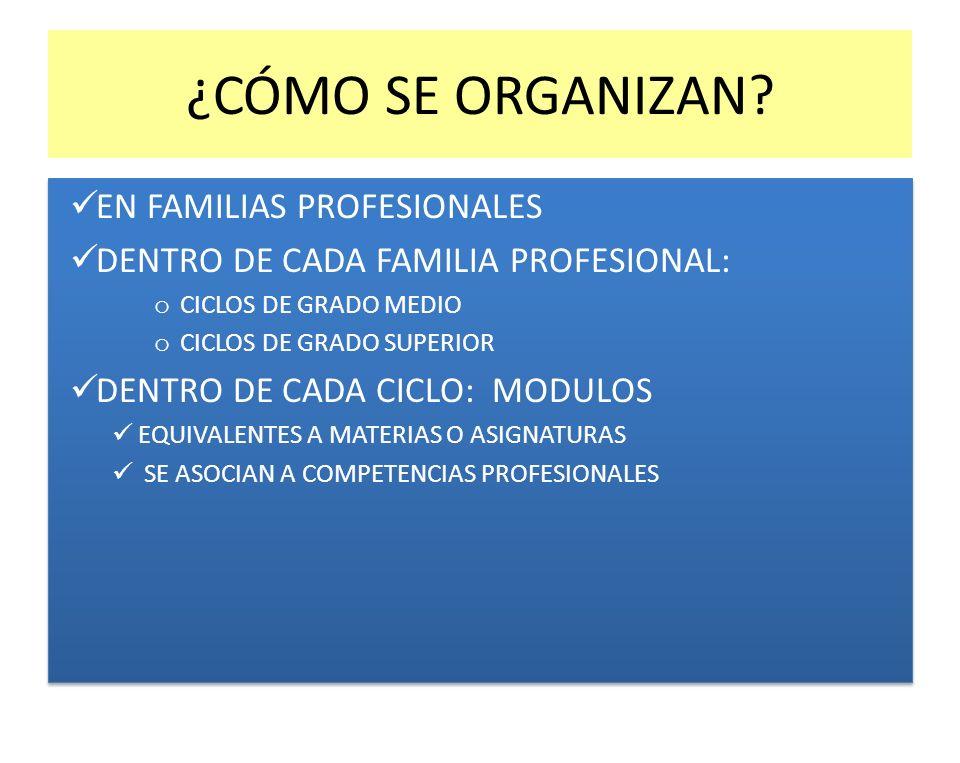 ¿CÓMO SE ORGANIZAN? EN FAMILIAS PROFESIONALES DENTRO DE CADA FAMILIA PROFESIONAL: o CICLOS DE GRADO MEDIO o CICLOS DE GRADO SUPERIOR DENTRO DE CADA CI