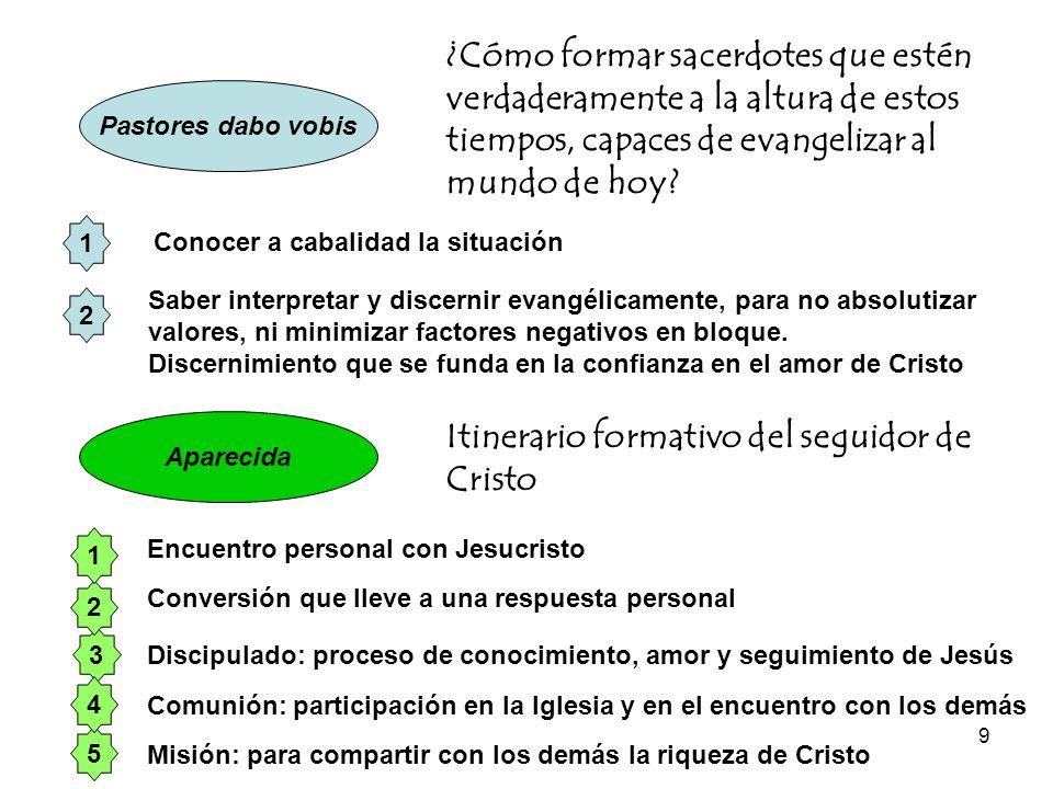 9 Pastores dabo vobis ¿Cómo formar sacerdotes que estén verdaderamente a la altura de estos tiempos, capaces de evangelizar al mundo de hoy? 1 3 5 4 2