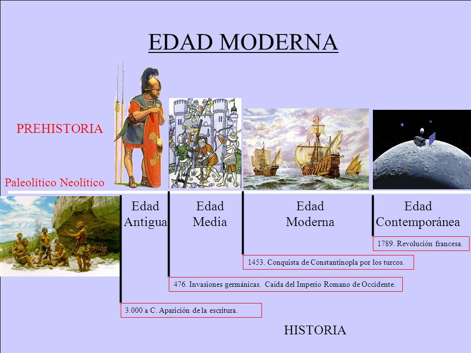 EDAD MODERNA PREHISTORIA HISTORIA PaleolíticoNeolítico Edad Antigua Edad Media Edad Moderna Edad Contemporánea 476. Invasiones germánicas. Caída del I