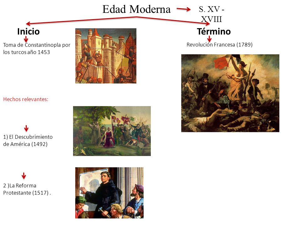 Edad Moderna S. XV - XVIII Inicio Toma de Constantinopla por los turcos año 1453 2 )La Reforma Protestante (1517). Término Revolución Francesa (1789)