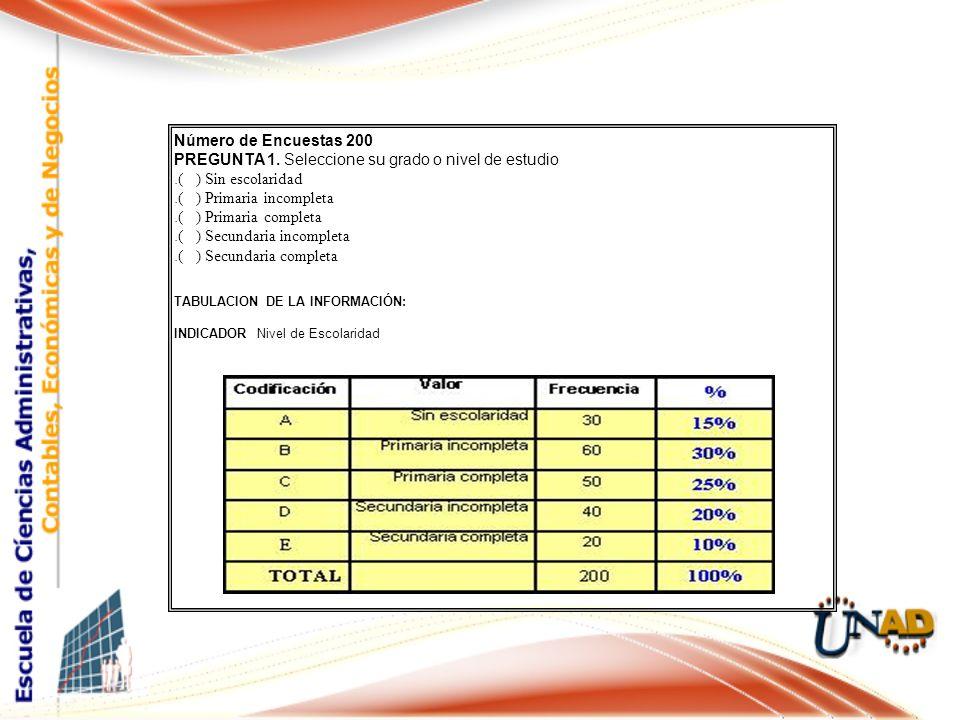 Número de Encuestas 200 PREGUNTA 1. Seleccione su grado o nivel de estudio. ( ) Sin escolaridad. ( ) Primaria incompleta. ( ) Primaria completa. ( ) S