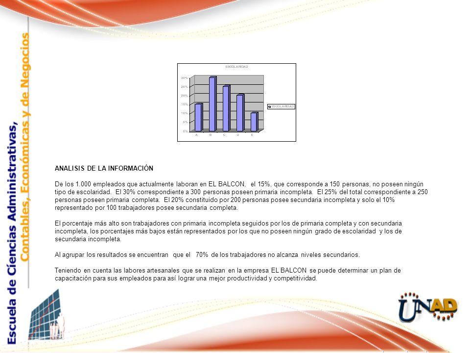ANALISIS DE LA INFORMACIÓN De los 1.000 empleados que actualmente laboran en EL BALCON, el 15%, que corresponde a 150 personas, no poseen ningún tipo