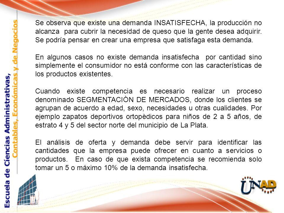 Se observa que existe una demanda INSATISFECHA, la producción no alcanza para cubrir la necesidad de queso que la gente desea adquirir. Se podría pens