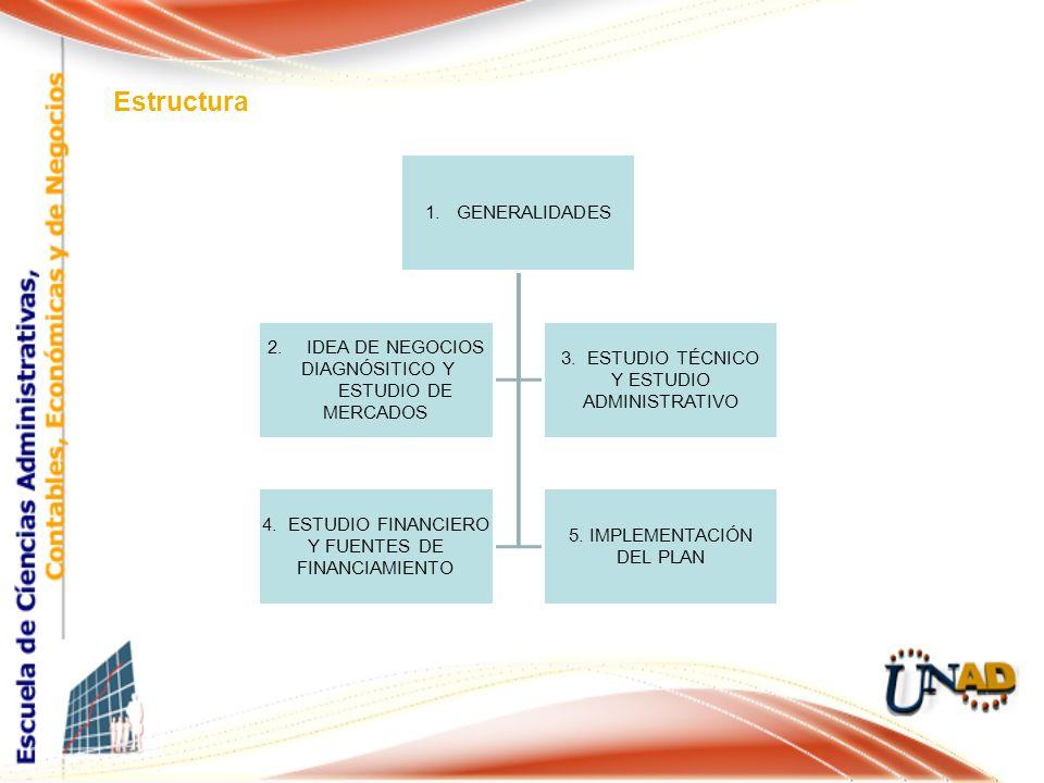 Estructura 1. GENERALIDADES 1.IDEA DE NEGOCIOS DIAGNÓSITICO Y ESTUDIO DE MERCADOS 3. ESTUDIO TÉCNICO Y ESTUDIO ADMINISTRATIVO 4. ESTUDIO FINANCIERO Y